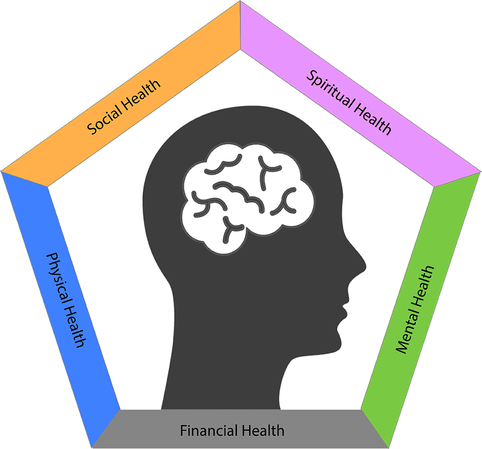 5 dimensions of brain health and mental health